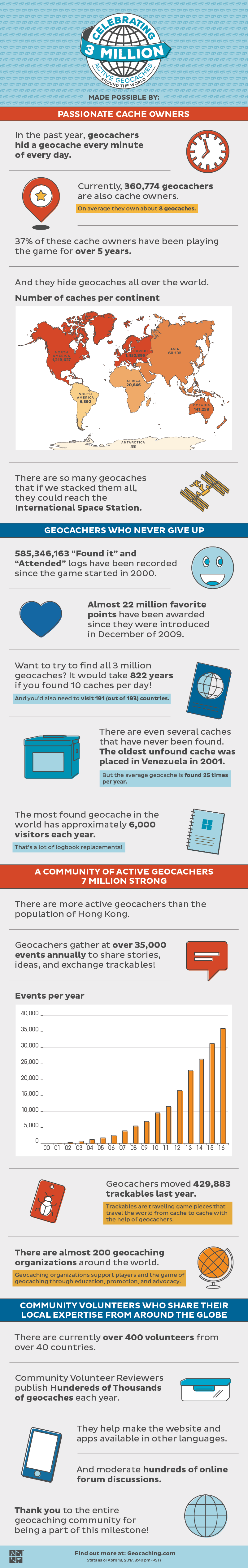 3 million geocaches: the infographic.