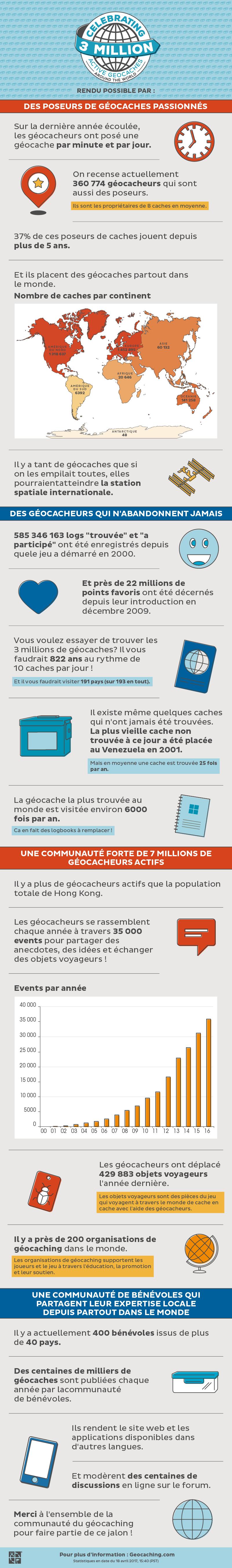 infographie 3 millions de caches