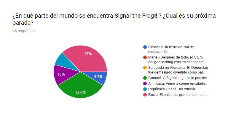 Buenos cachés en Canadá, según Signal The Frog®