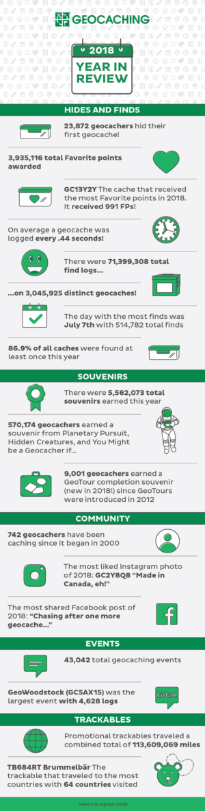 Geocaching in 2018: A year in review